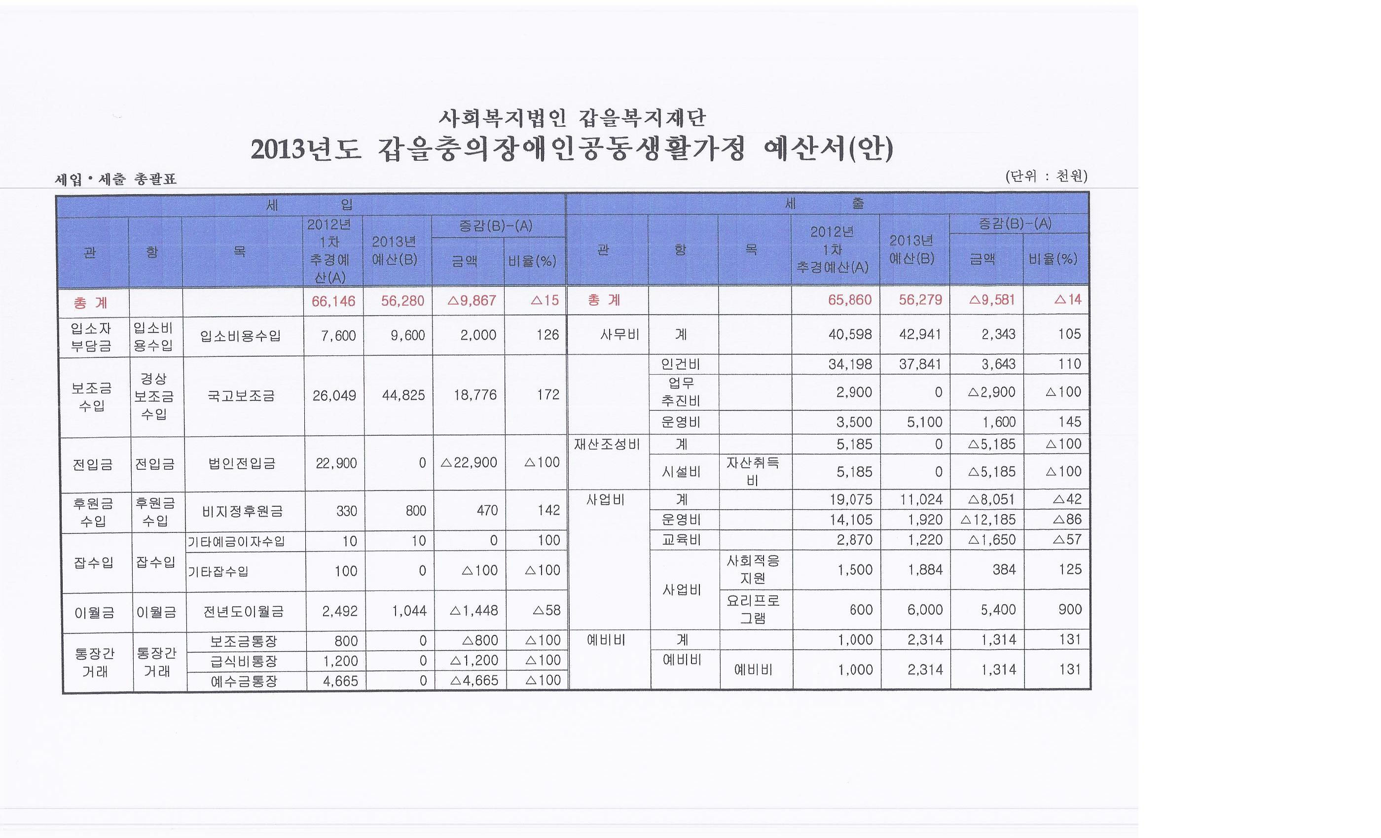 info for 5c1fb c1075 2013년갑을충의장애인공동생활가정예산서.jpg